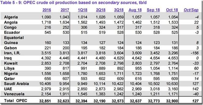 October 2018 OPEC crude output via secondary sources