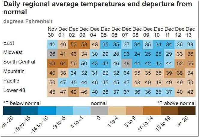 December 19 2018 average regional temps Nov 30 to Dec 13