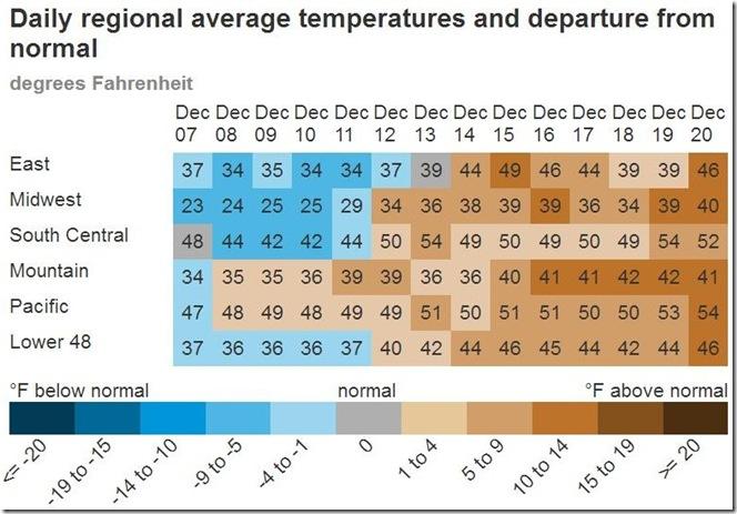 December 22 2018 regional average temperatures from Dec 7 to Dec 20