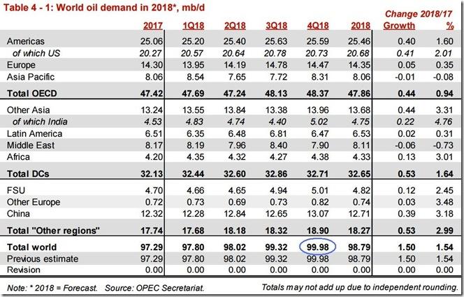 November 2018 OPEC report global oil demand