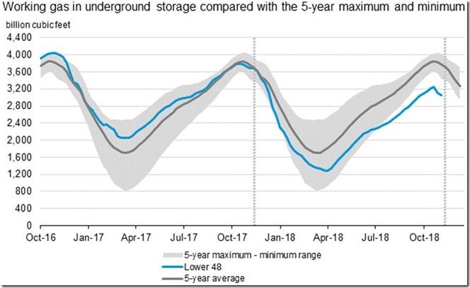 December 1 2018 natural gas in storage thru November 23