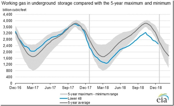 January 19 2019 natural gas supplies as of January 11th
