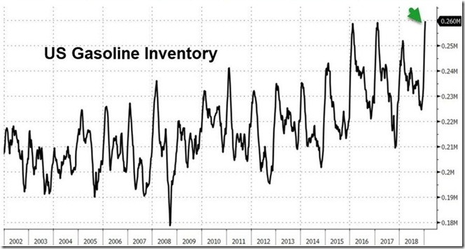 January 26 2019 gasoline inventory as of January 18th