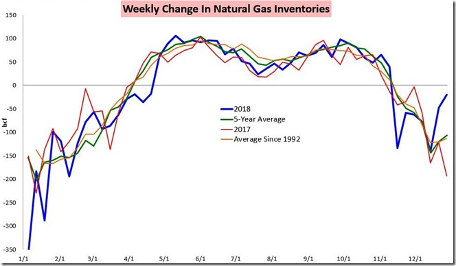 January 5th 2019 change in natural gas inventories for Dec 28