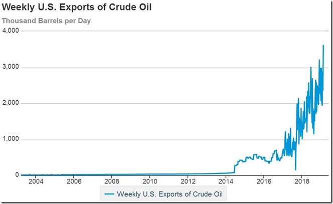 February 21 2019 crude oil exports for February 15th