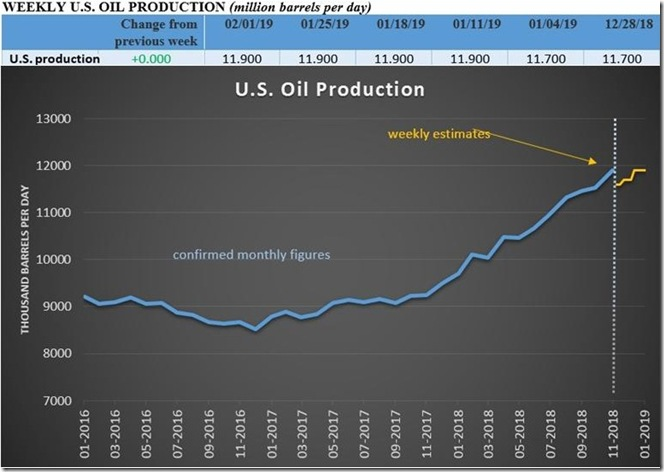 February 9 2019 confirmed crude production