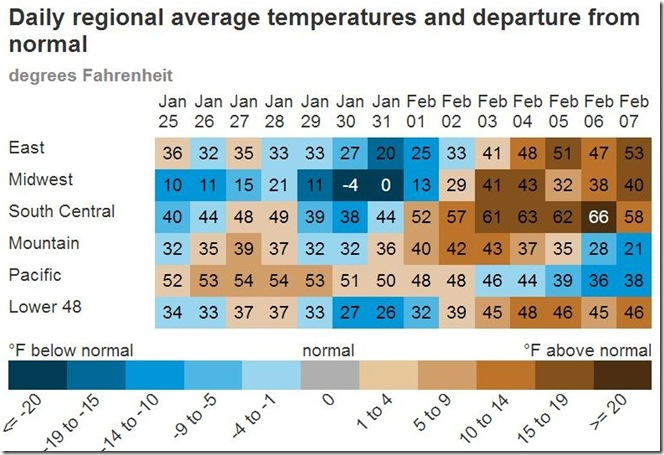 February 9 2019 daily temperatures and departure from normal