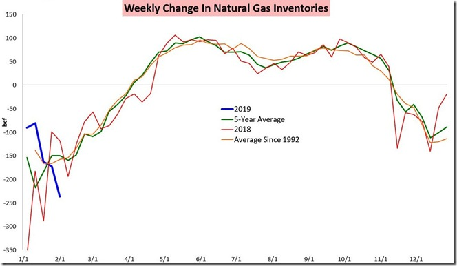February 9 2019 weekly change in natural gas inventories