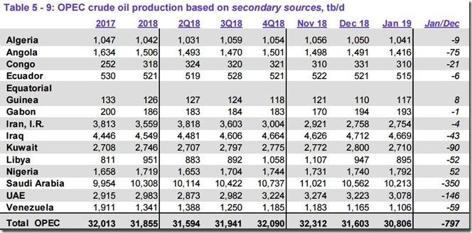 January 2019 OPEC crude output via secondary sources
