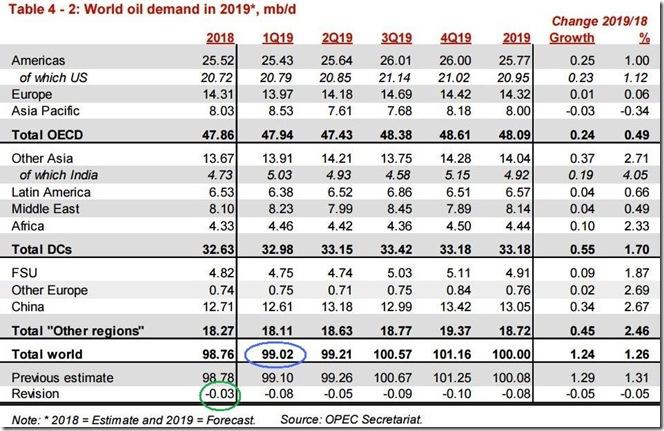 January 2019 OPEC report global oil demand