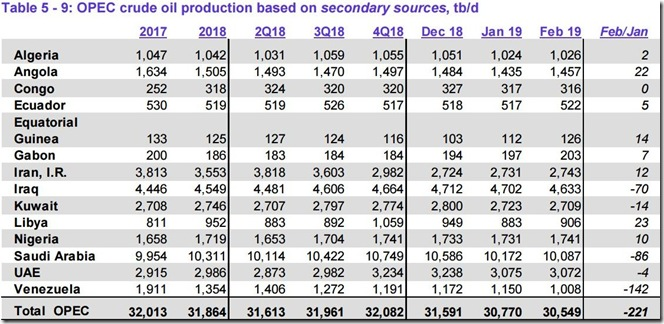 February 2019 OPEC crude output via secondary sources