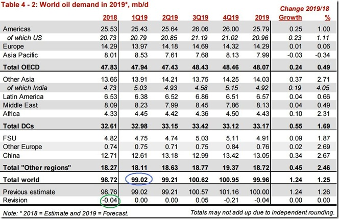 February 2019 OPEC report global oil demand