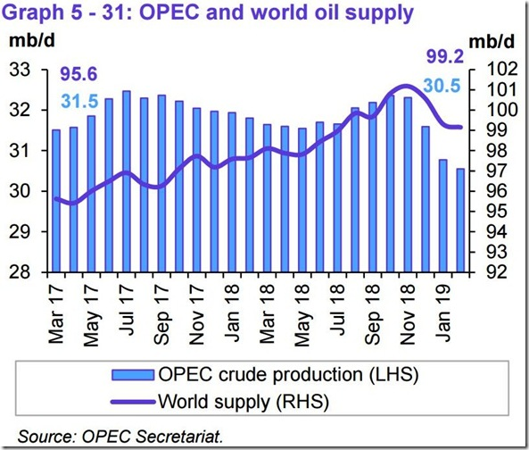 February 2019 OPEC report global oil supply