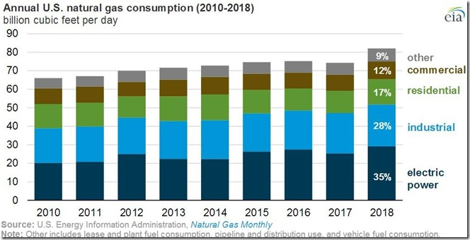 March 25 2019 natural gas consumption