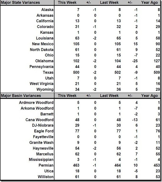 April 19 2019 rig count summary
