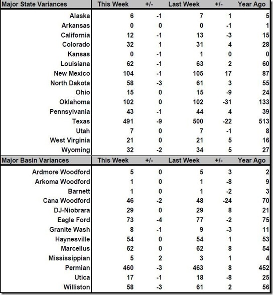 April 26 2019 rig count summary