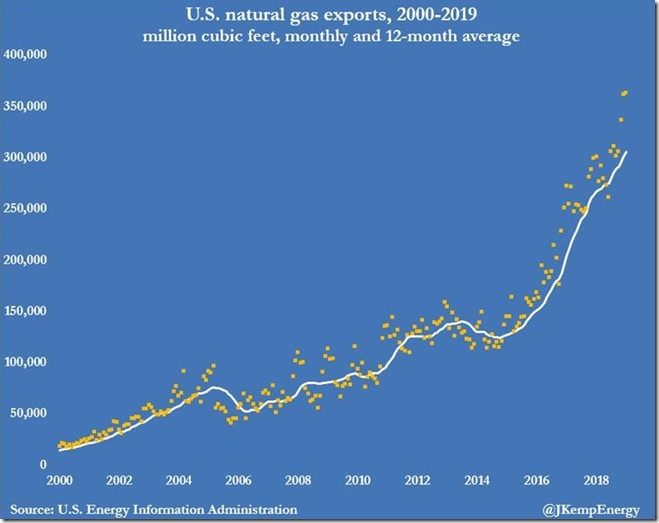 April 3 2019 natural gas exports via Kemp