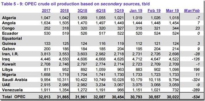 March 2019 OPEC crude output via secondary sources