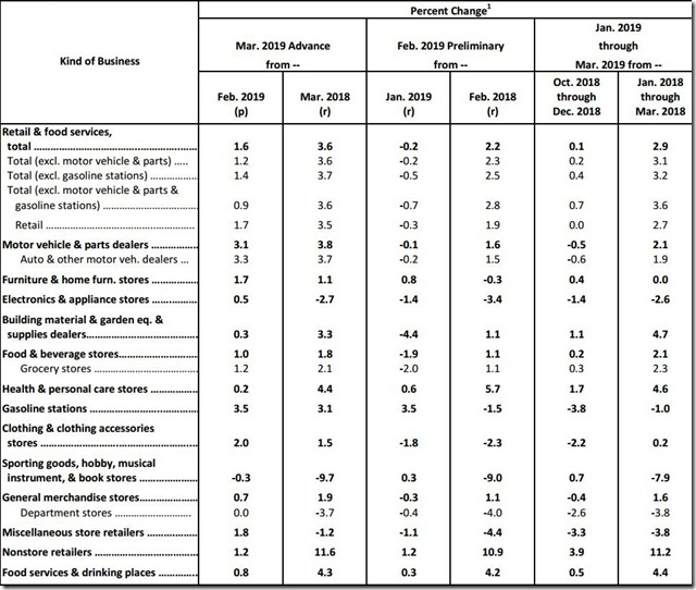 March 2019 retail sales table