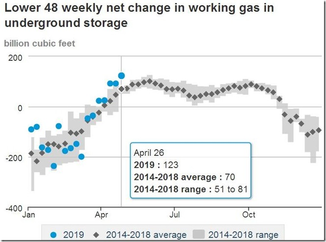 May 3 2019 change of gas in storage as of April 26