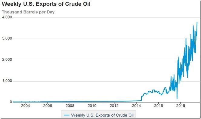 June 26 2019 crude exports thru June 21