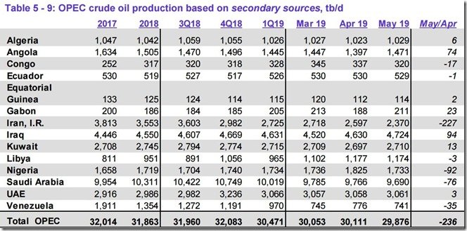 May 2019 OPEC crude output via secondary sources