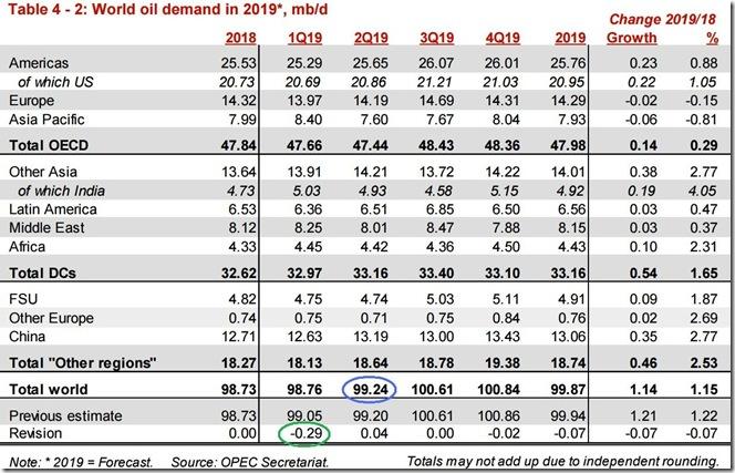 May 2019 OPEC report global oil demand