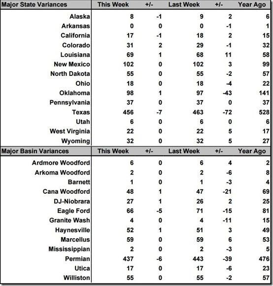 July 12 2019 rig count summary