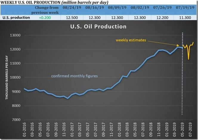 August 30 2019 oil production thru Aug 23rd