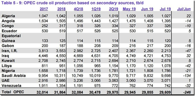 July 2019 OPEC crude output via secondary sources