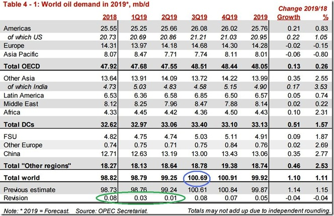 July 2019 OPEC report global oil demand