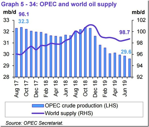 July 2019 OPEC report global oil supply