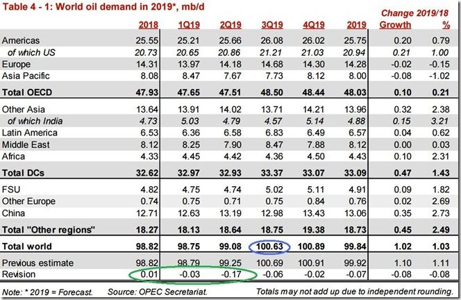 August 2019 OPEC report global oil demand