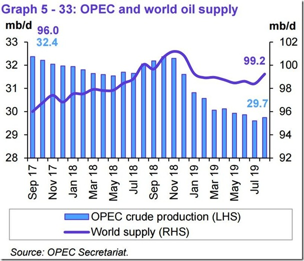 August 2019 OPEC report global oil supply