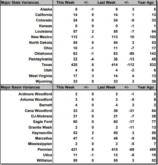 October 11 2019 rig count summary