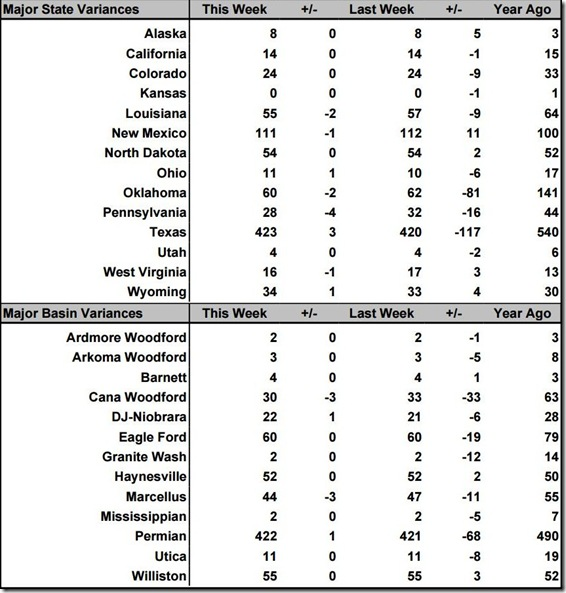 October 18 2019 rig count summary