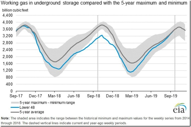 October 19 2019 natural gas storage for October 11