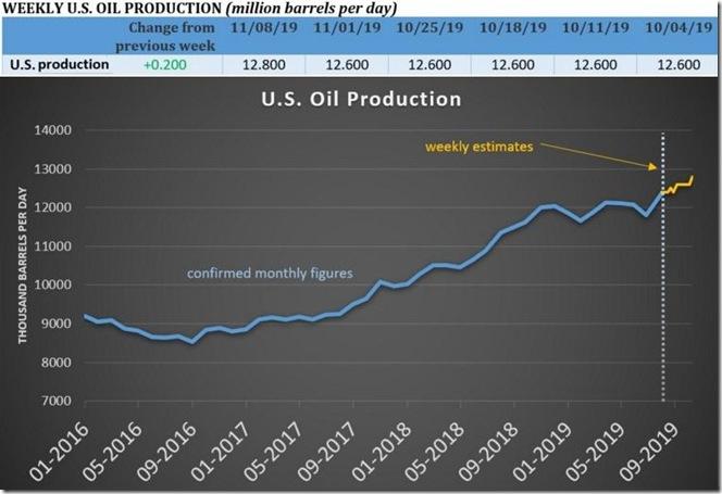 November 16 2019 US crude production to November 8