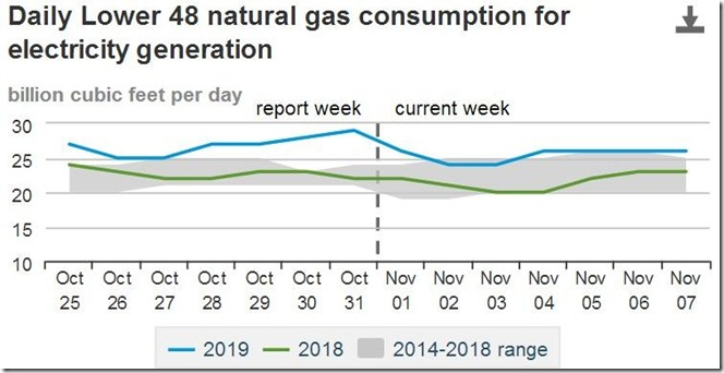 November 9 2019 natural gas consumption by utilities