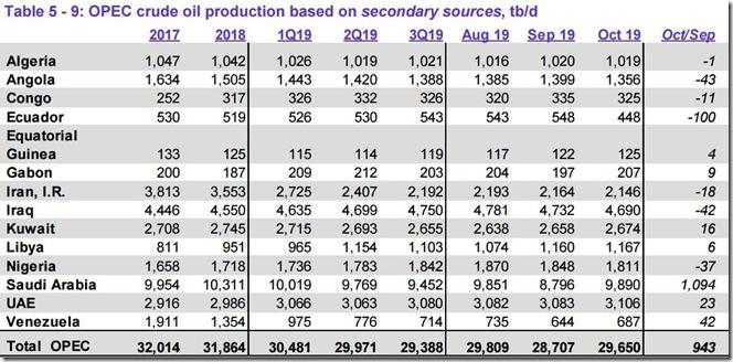 October 2019 OPEC crude output via secondary sources