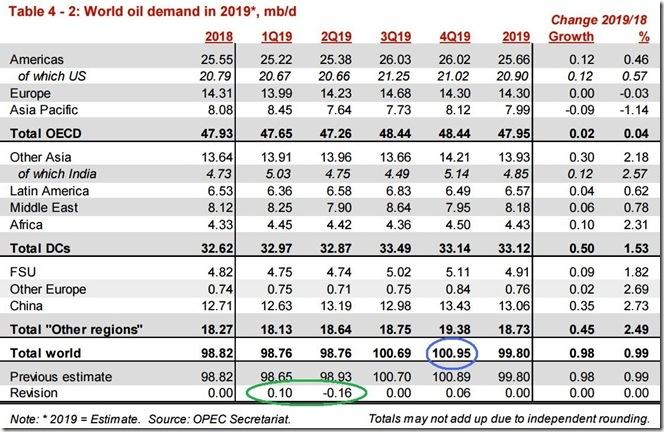 October 2019 OPEC report global oil demand