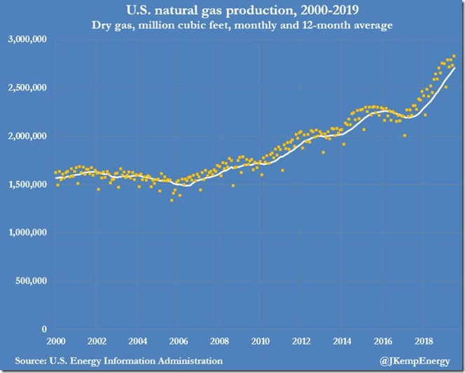 October 31 2019 monthly natural gas production