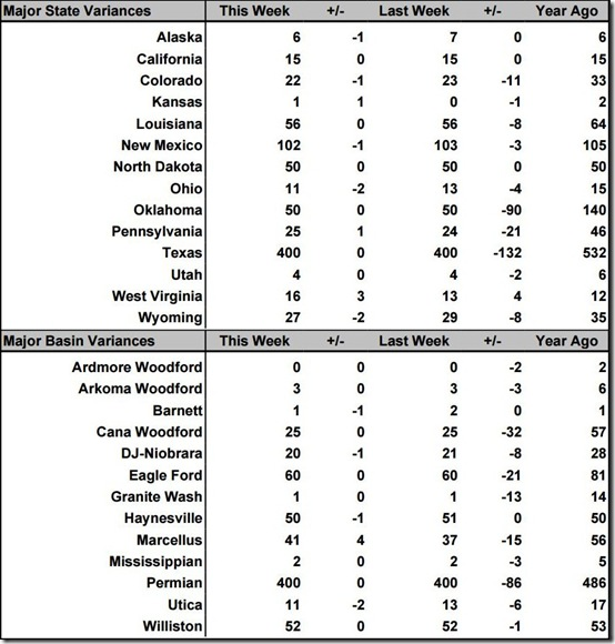 December 13 2019 rig count summary