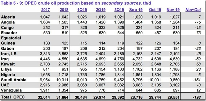 November 2019 OPEC crude output via secondary sources