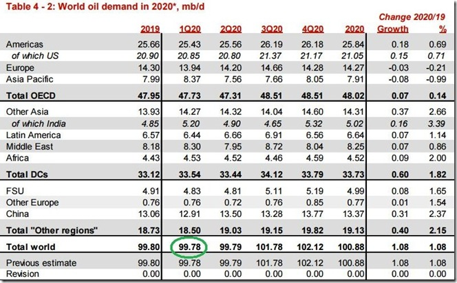 November 2019 OPEC report global oil demand for 2020