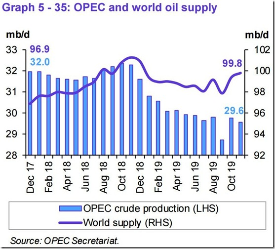 November 2019 OPEC report global oil supply