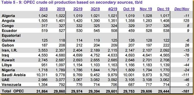 December 2019 OPEC crude output via secondary sources