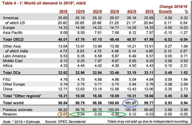 December 2019 OPEC report global oil demand