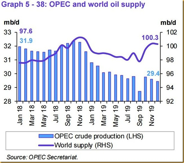 December 2019 OPEC report global oil supply