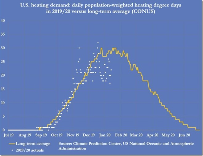 January 20 2020 population weighted heating degree days thru Jan 17